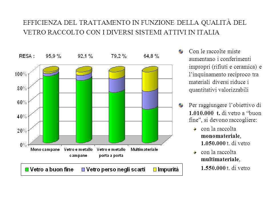 EFFICIENZA DEL TRATTAMENTO IN FUNZIONE DELLA QUALITÀ DEL VETRO RACCOLTO CON I DIVERSI SISTEMI ATTIVI IN ITALIA