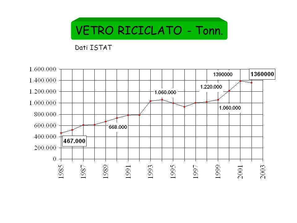 VETRO RICICLATO - Tonn. Dati ISTAT