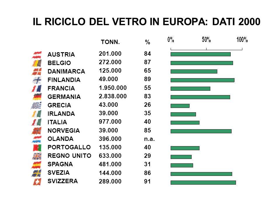 IL RICICLO DEL VETRO IN EUROPA: DATI 2000