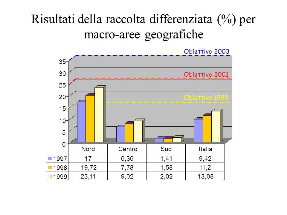 Risultati della raccolta differenziata (%) per macro-aree geografiche