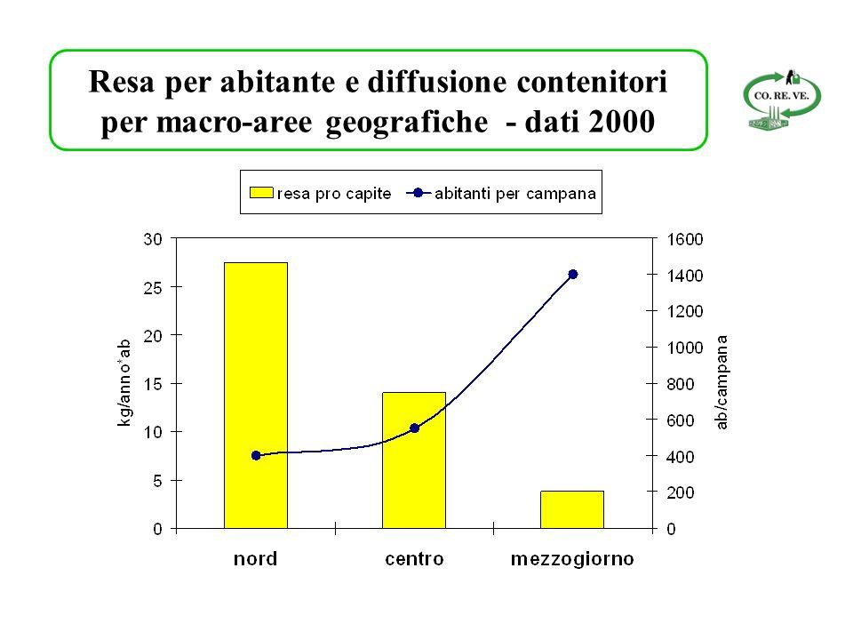 Resa per abitante e diffusione contenitori per macro-aree geografiche - dati 2000
