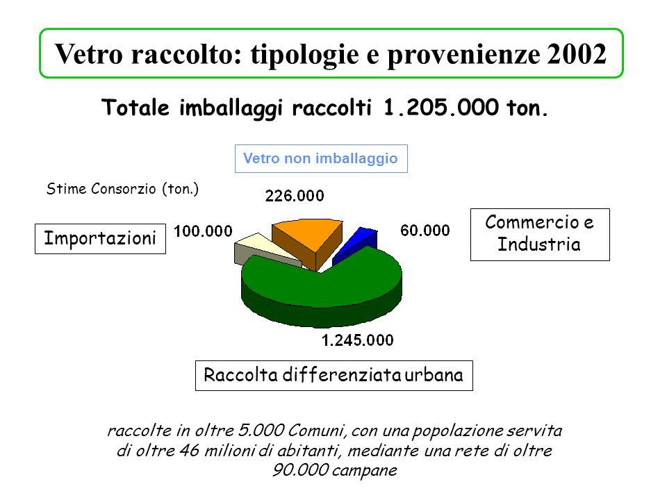 Vetro raccolto: tipologie e provenienze 2002