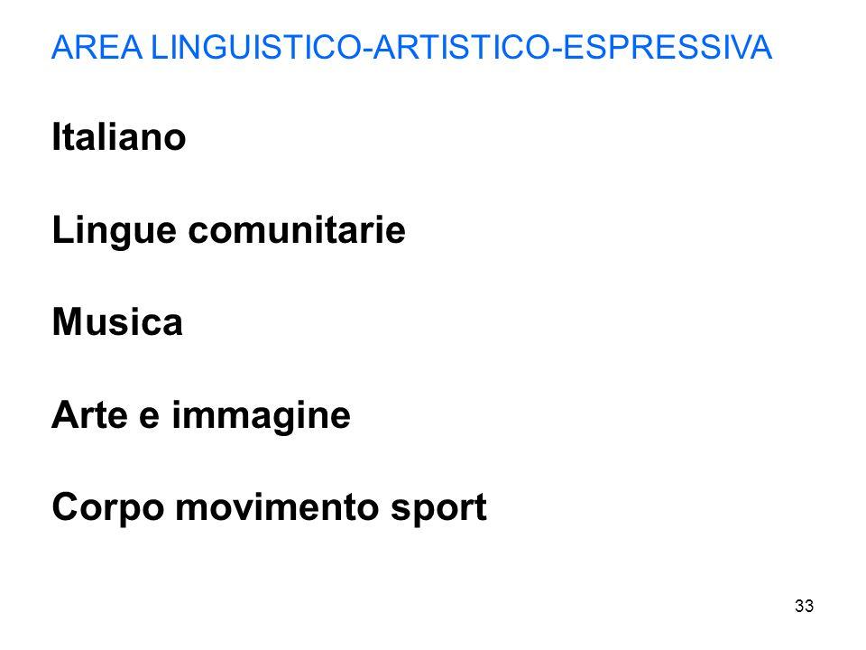 Italiano Lingue comunitarie Musica Arte e immagine
