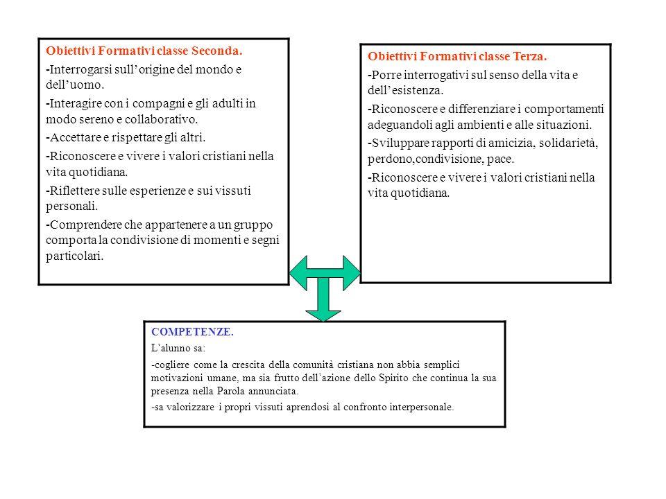 Obiettivi Formativi classe Seconda.