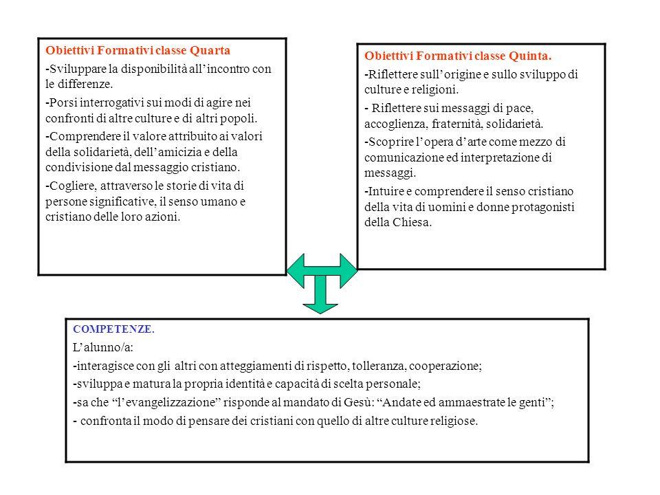 Obiettivi Formativi classe Quarta
