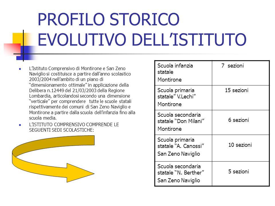 PROFILO STORICO EVOLUTIVO DELL'ISTITUTO