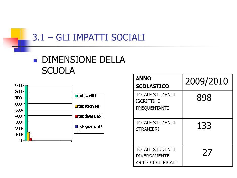 DIMENSIONE DELLA SCUOLA 2009/2010 898