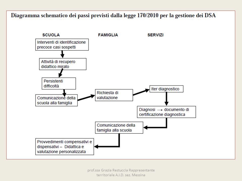 prof. ssa Grazia Restuccia Rappresentante territoriale A. I. D. sez