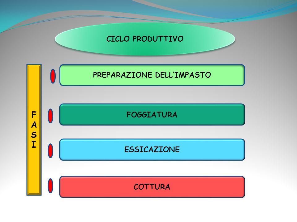 PREPARAZIONE DELL'IMPASTO