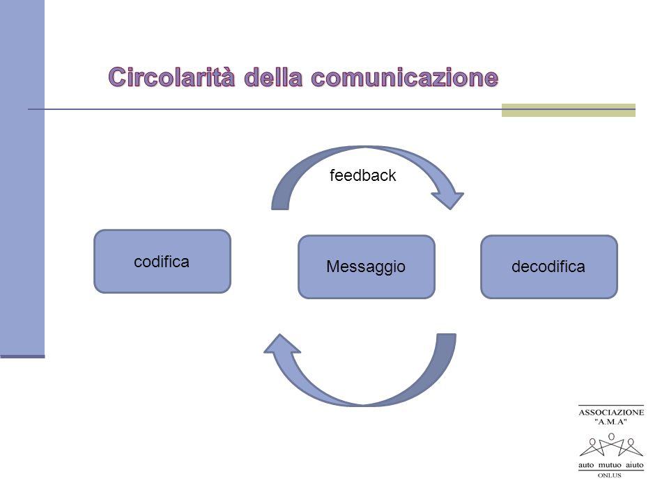 Circolarità della comunicazione