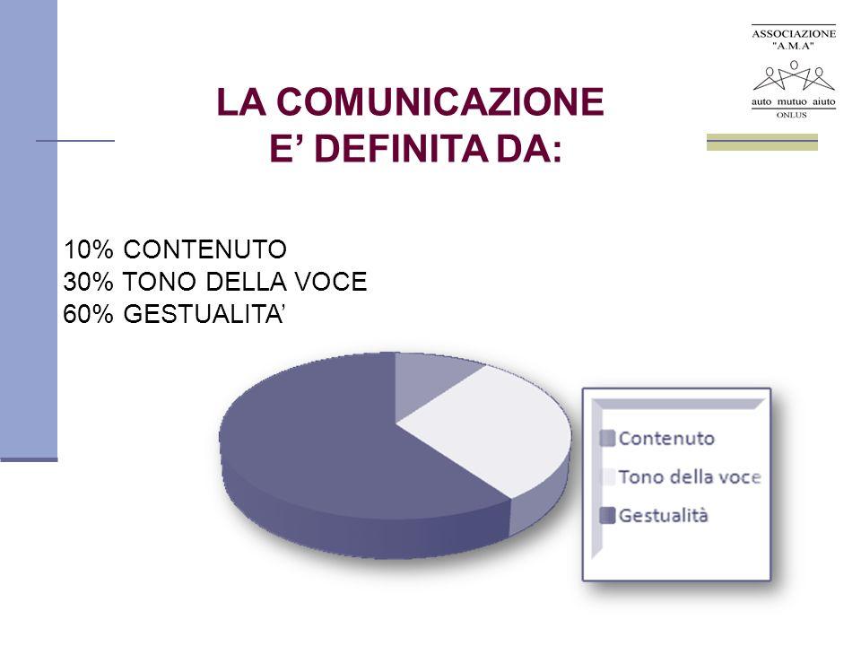 LA COMUNICAZIONE E' DEFINITA DA:
