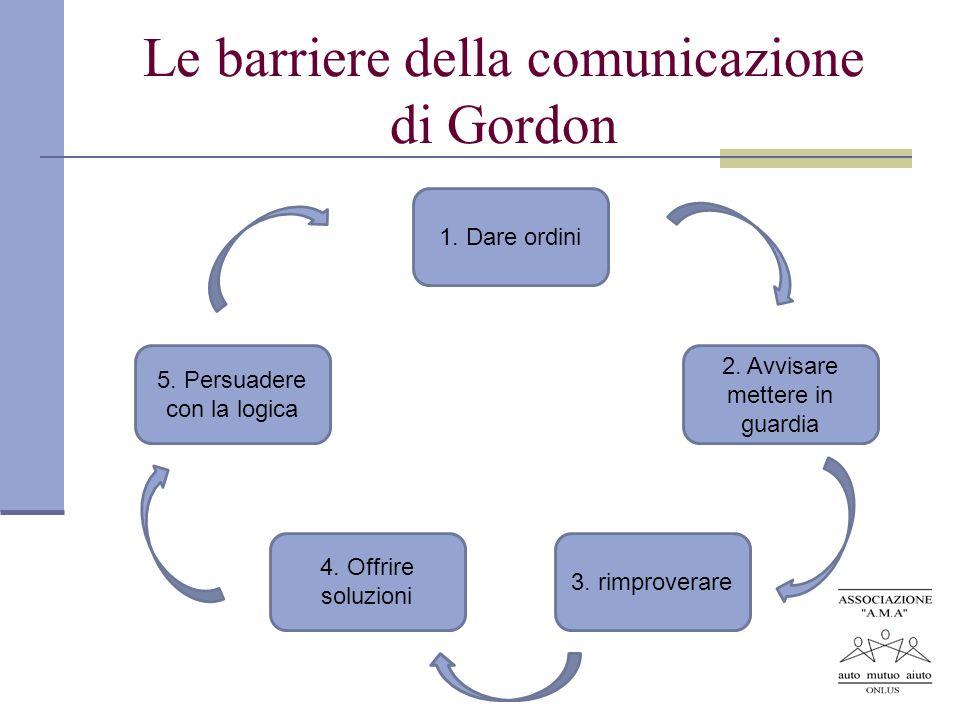 Le barriere della comunicazione di Gordon