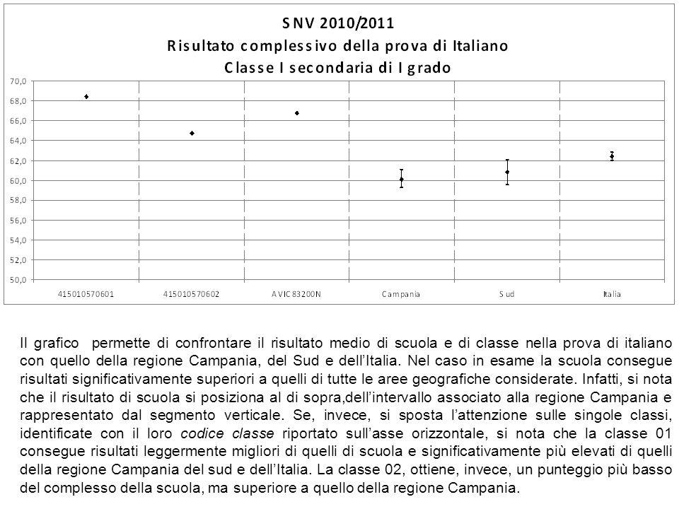 Il grafico permette di confrontare il risultato medio di scuola e di classe nella prova di italiano con quello della regione Campania, del Sud e dell'Italia.