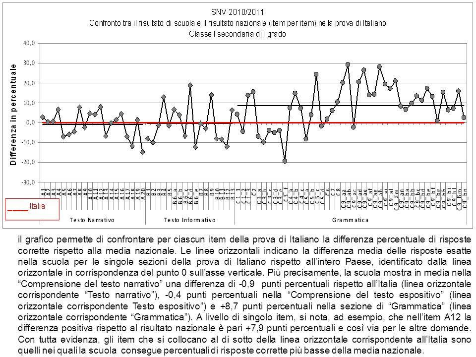 il grafico permette di confrontare per ciascun item della prova di Italiano la differenza percentuale di risposte corrette rispetto alla media nazionale.