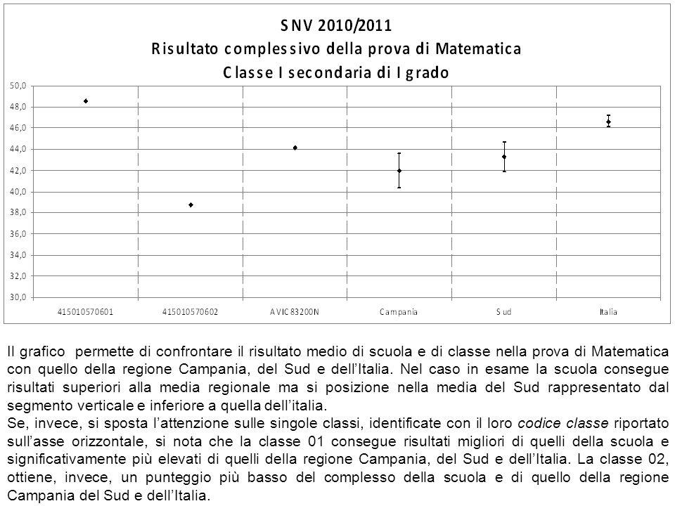 Il grafico permette di confrontare il risultato medio di scuola e di classe nella prova di Matematica con quello della regione Campania, del Sud e dell'Italia. Nel caso in esame la scuola consegue risultati superiori alla media regionale ma si posizione nella media del Sud rappresentato dal segmento verticale e inferiore a quella dell'italia.