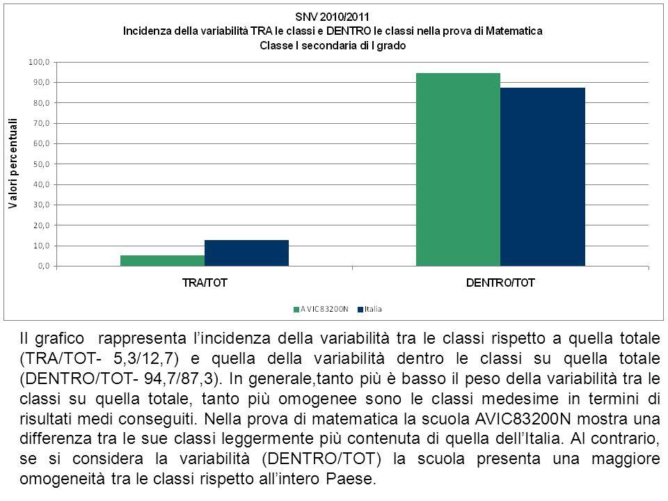Il grafico rappresenta l'incidenza della variabilità tra le classi rispetto a quella totale (TRA/TOT- 5,3/12,7) e quella della variabilità dentro le classi su quella totale (DENTRO/TOT- 94,7/87,3).