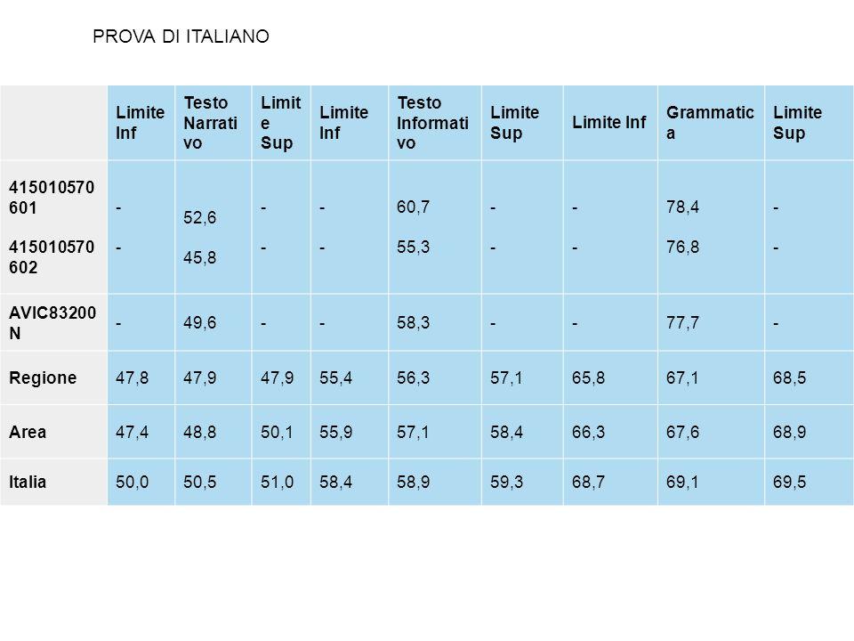 PROVA DI ITALIANO Limite Inf Testo Narrativo Limite Sup