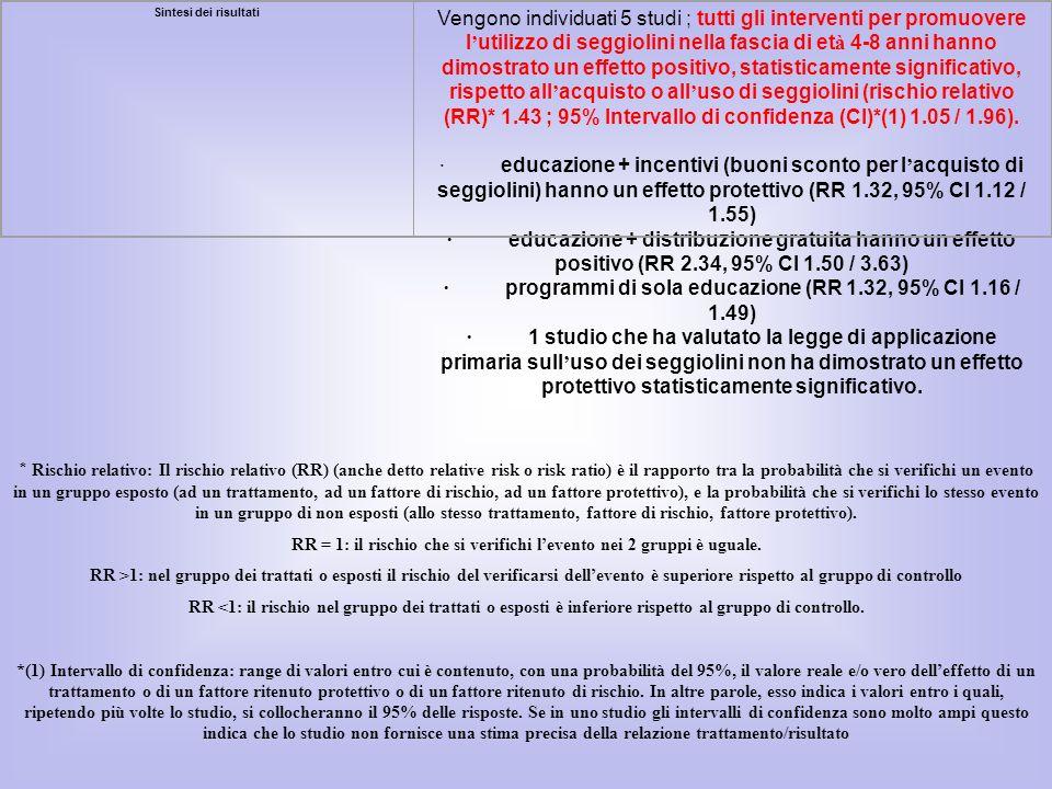 · programmi di sola educazione (RR 1.32, 95% CI 1.16 / 1.49)