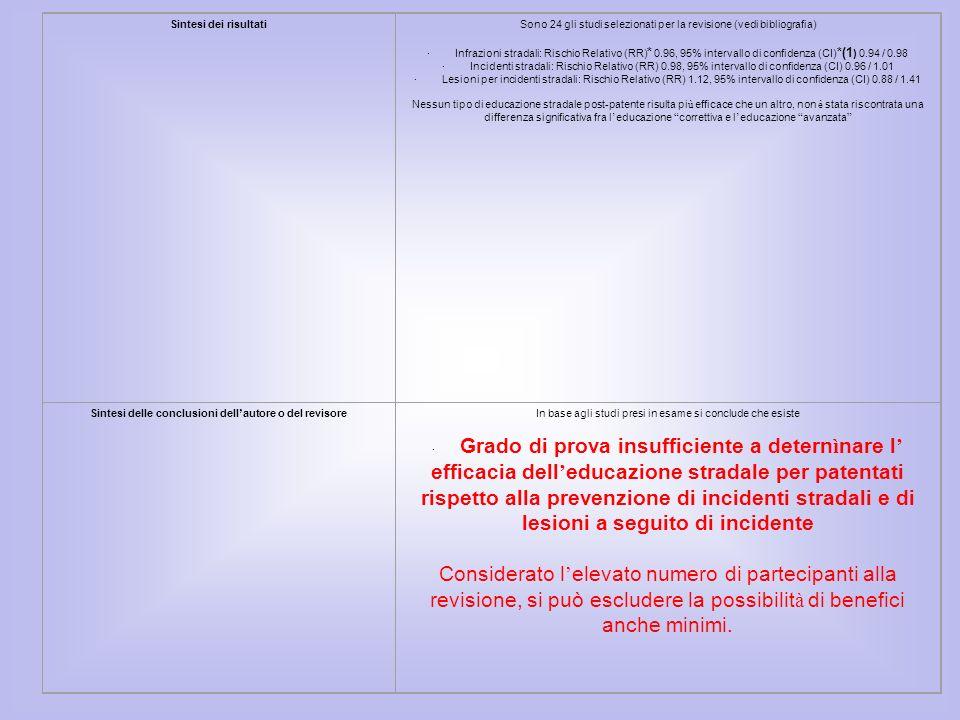 Sintesi dei risultati Sono 24 gli studi selezionati per la revisione (vedi bibliografia)