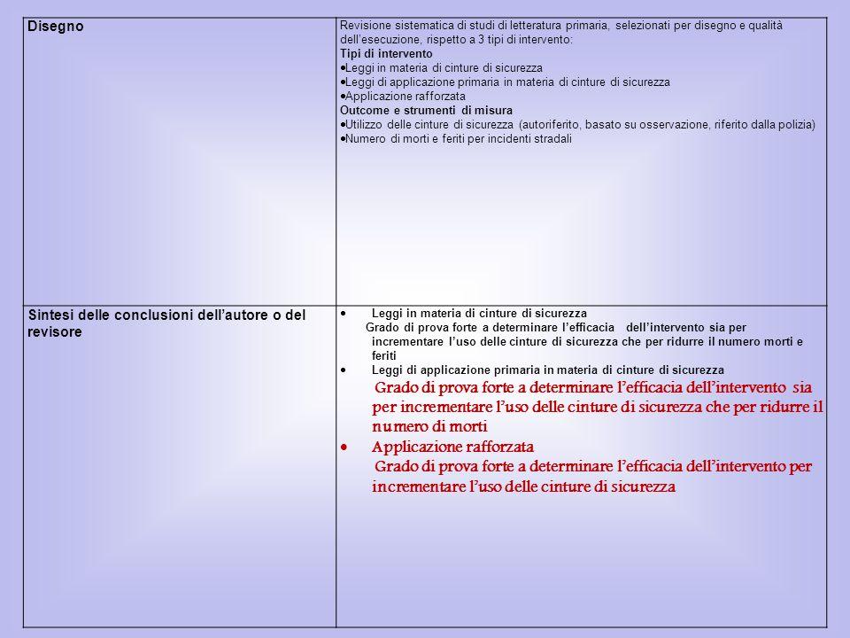 Disegno Revisione sistematica di studi di letteratura primaria, selezionati per disegno e qualità dell'esecuzione, rispetto a 3 tipi di intervento: