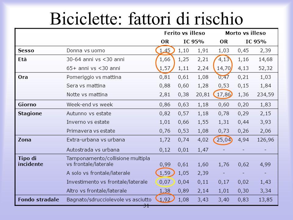Biciclette: fattori di rischio