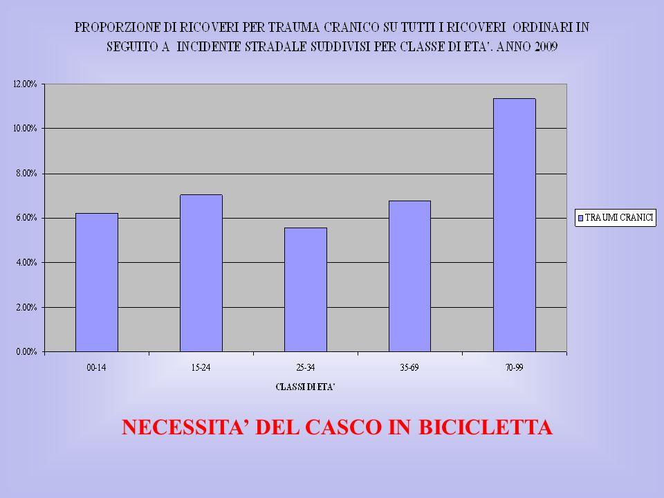 NECESSITA' DEL CASCO IN BICICLETTA