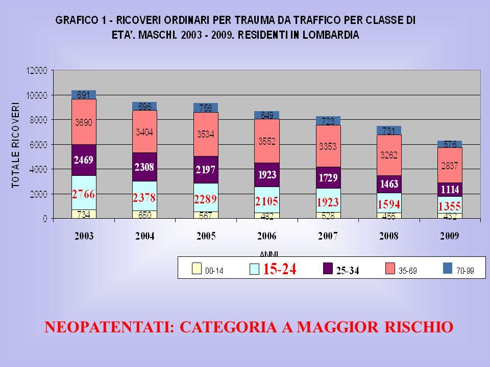 NEOPATENTATI: CATEGORIA A MAGGIOR RISCHIO