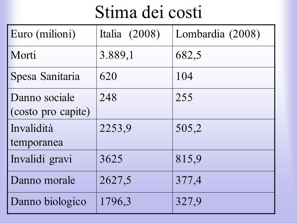 Stima dei costi Euro (milioni) Italia (2008) Lombardia (2008) Morti