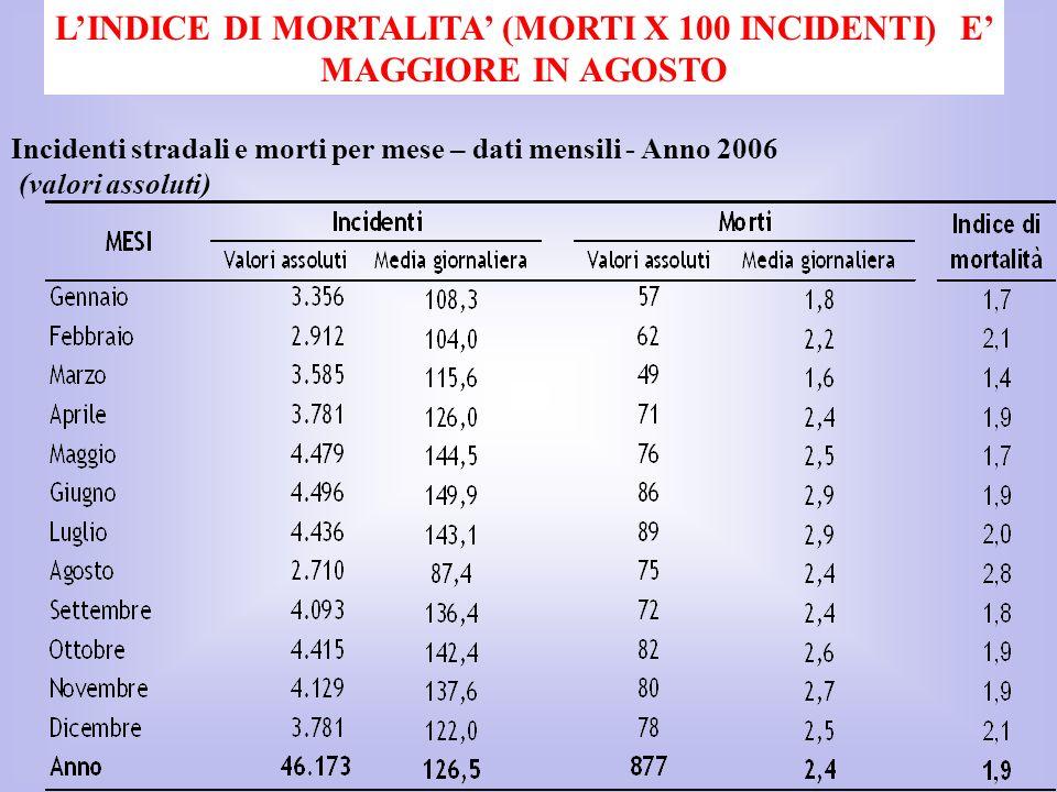 L'INDICE DI MORTALITA' (MORTI X 100 INCIDENTI) E' MAGGIORE IN AGOSTO