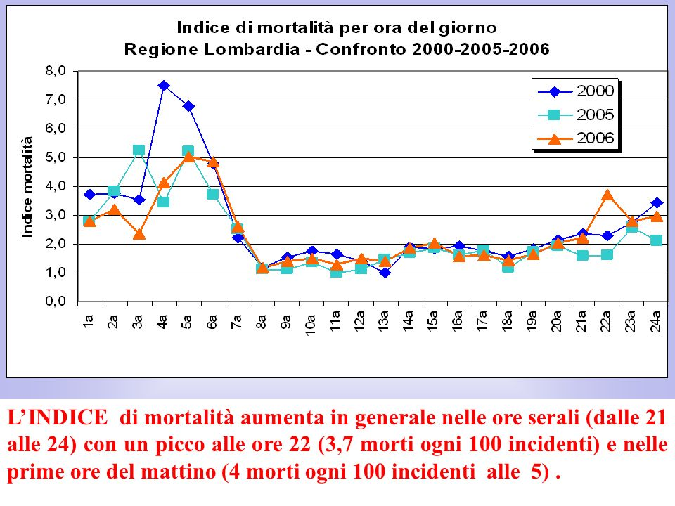 L'INDICE di mortalità aumenta in generale nelle ore serali (dalle 21 alle 24) con un picco alle ore 22 (3,7 morti ogni 100 incidenti) e nelle prime ore del mattino (4 morti ogni 100 incidenti alle 5) .
