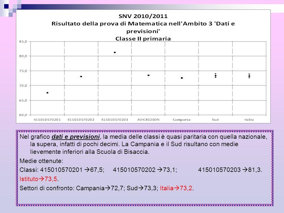 Nel grafico dati e previsioni, la media delle classi è quasi paritaria con quella nazionale, la supera, infatti di pochi decimi. La Campania e il Sud risultano con medie lievemente inferiori alla Scuola di Bisaccia.