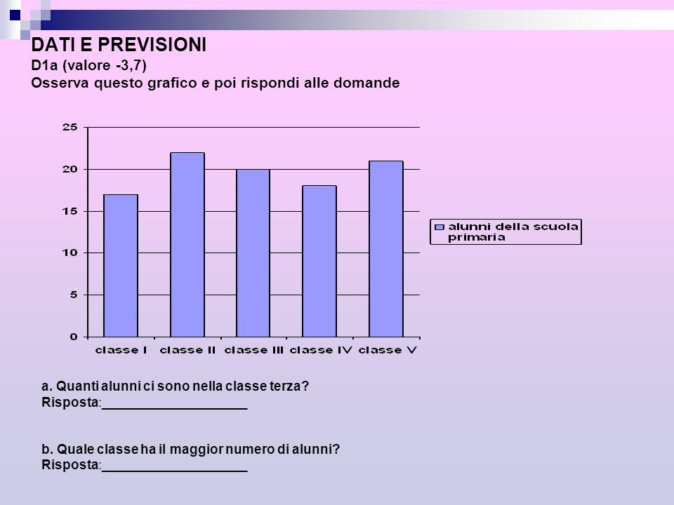 DATI E PREVISIONI D1a (valore -3,7) Osserva questo grafico e poi rispondi alle domande