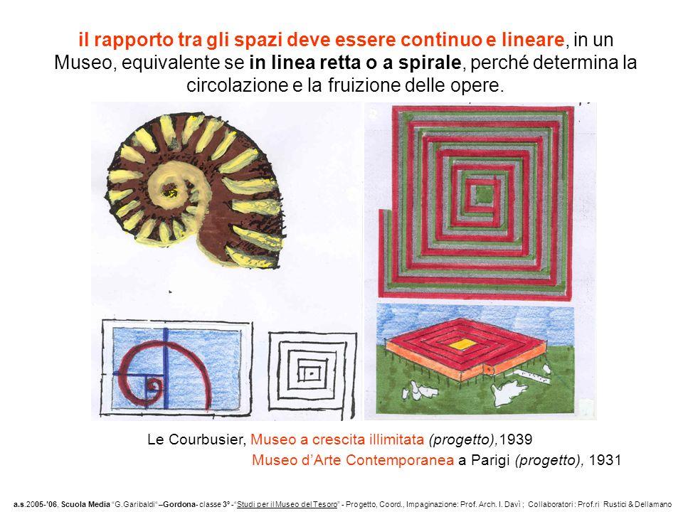 il rapporto tra gli spazi deve essere continuo e lineare, in un Museo, equivalente se in linea retta o a spirale, perché determina la circolazione e la fruizione delle opere.