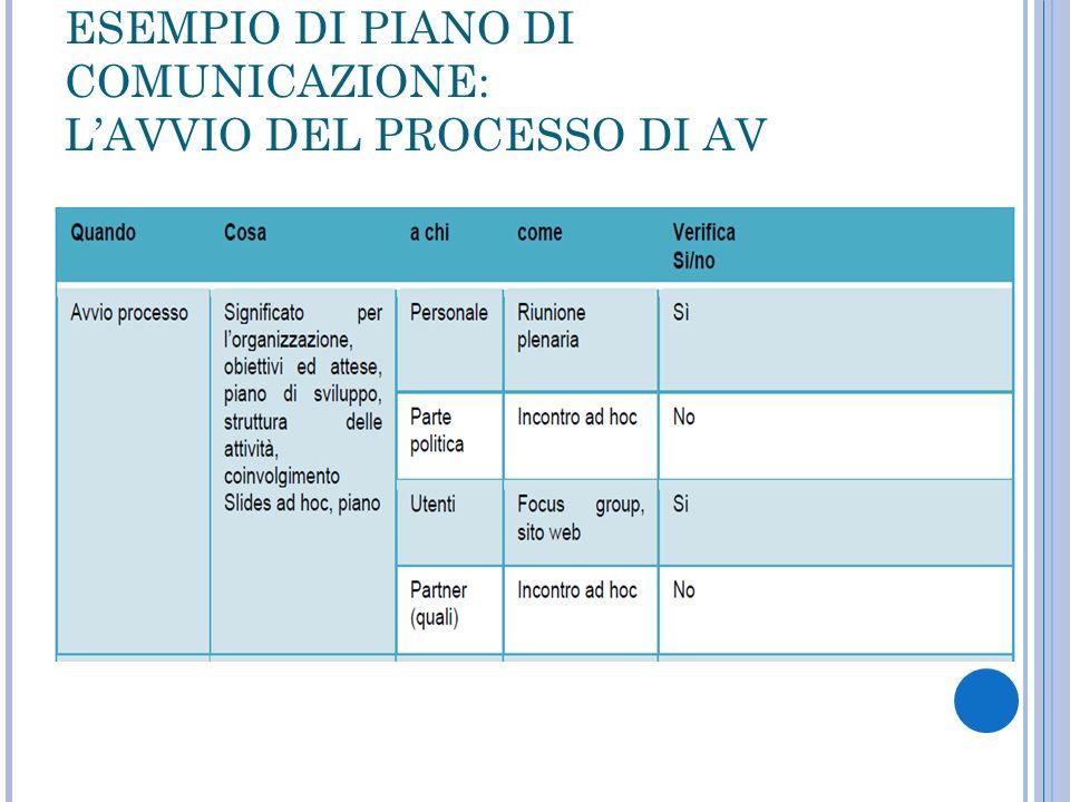 ESEMPIO DI PIANO DI COMUNICAZIONE: L'AVVIO DEL PROCESSO DI AV