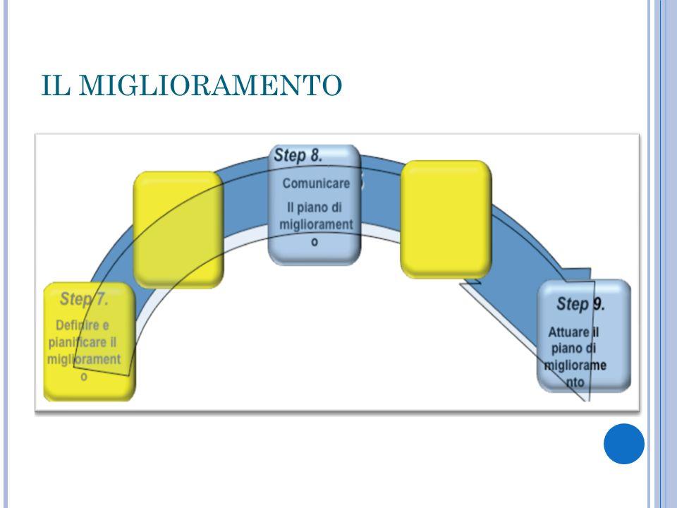 IL MIGLIORAMENTO 3