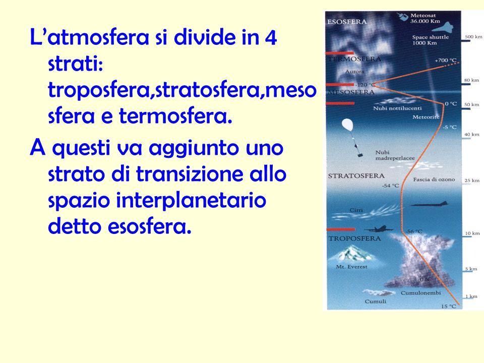 L'atmosfera si divide in 4 strati: troposfera,stratosfera,mesosfera e termosfera.
