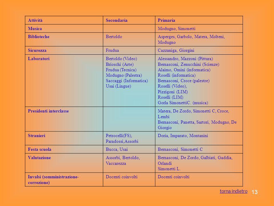 Attività Secondaria. Primaria. Musica. Modugno, Simonetti. Biblioteche. Bertoldo. Asperges, Garbolo, Matera, Molteni, Modugno.