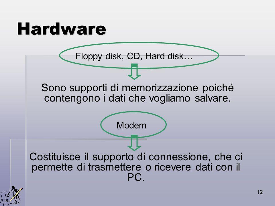 Hardware Floppy disk, CD, Hard disk… Sono supporti di memorizzazione poiché contengono i dati che vogliamo salvare.