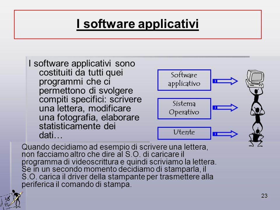 I software applicativi