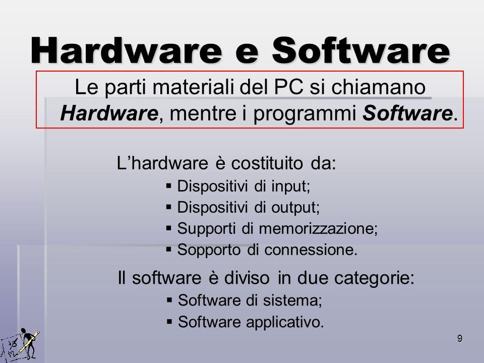 Hardware e Software Le parti materiali del PC si chiamano Hardware, mentre i programmi Software. L'hardware è costituito da: