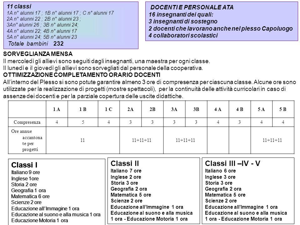 Classi I Classi I Classi I Classi I Classi II Classi III –IV - V