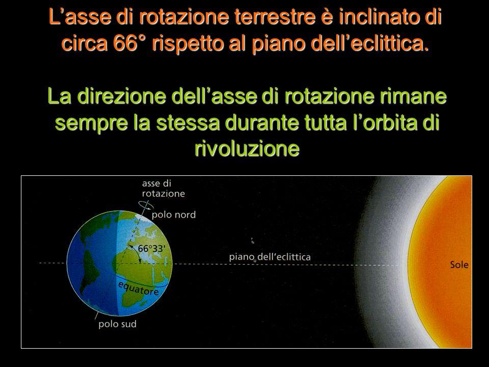 L'asse di rotazione terrestre è inclinato di circa 66° rispetto al piano dell'eclittica.
