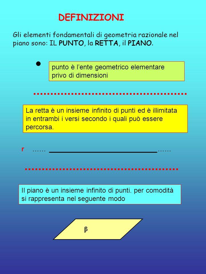DEFINIZIONI Gli elementi fondamentali di geometria razionale nel piano sono: IL PUNTO, la RETTA, il PIANO.