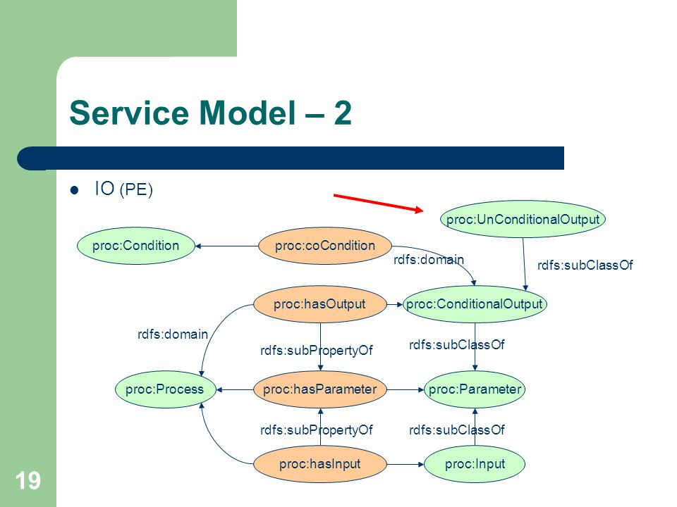 Service Model – 2 IO (PE) proc:UnConditionalOutput proc:Condition