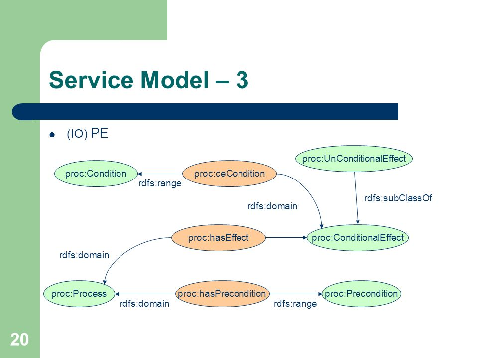 Service Model – 3 (IO) PE proc:UnConditionalEffect proc:Condition