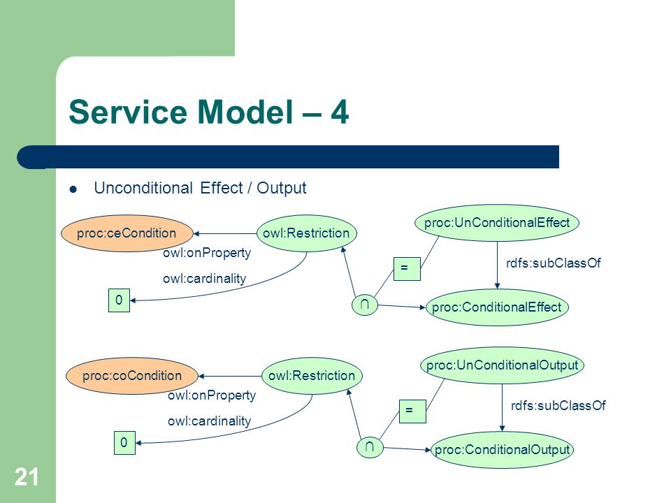 Service Model – 4 Unconditional Effect / Output