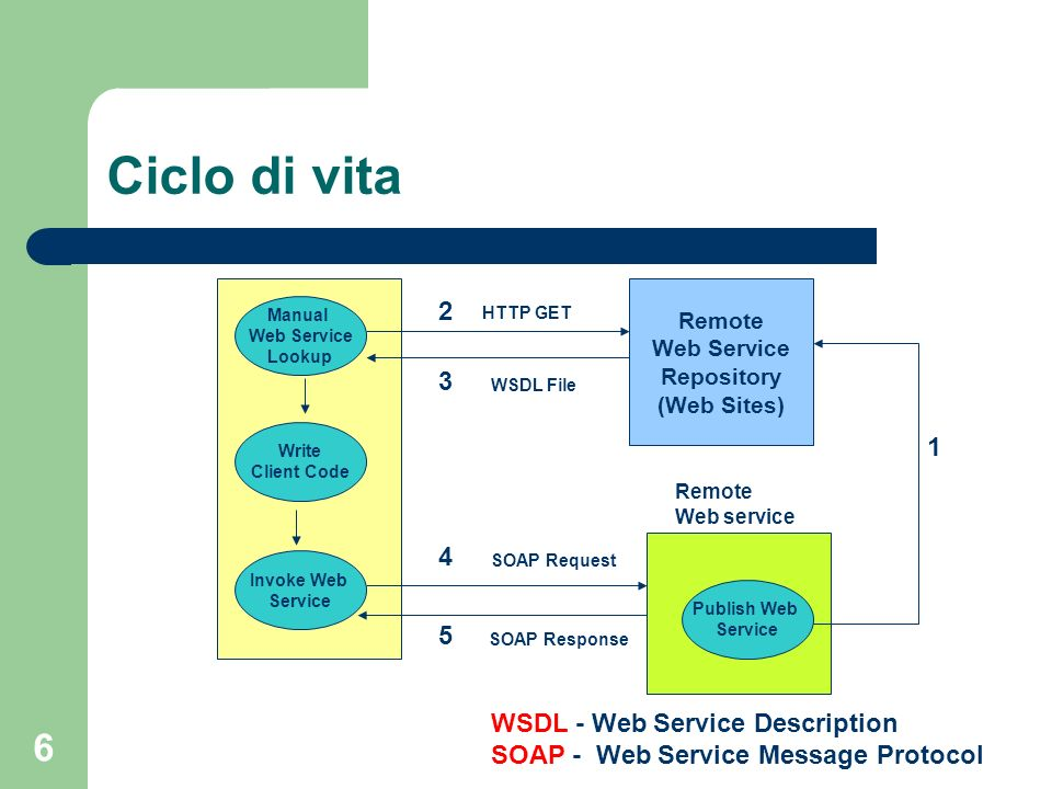 Ciclo di vita 2 3 1 4 5 WSDL - Web Service Description