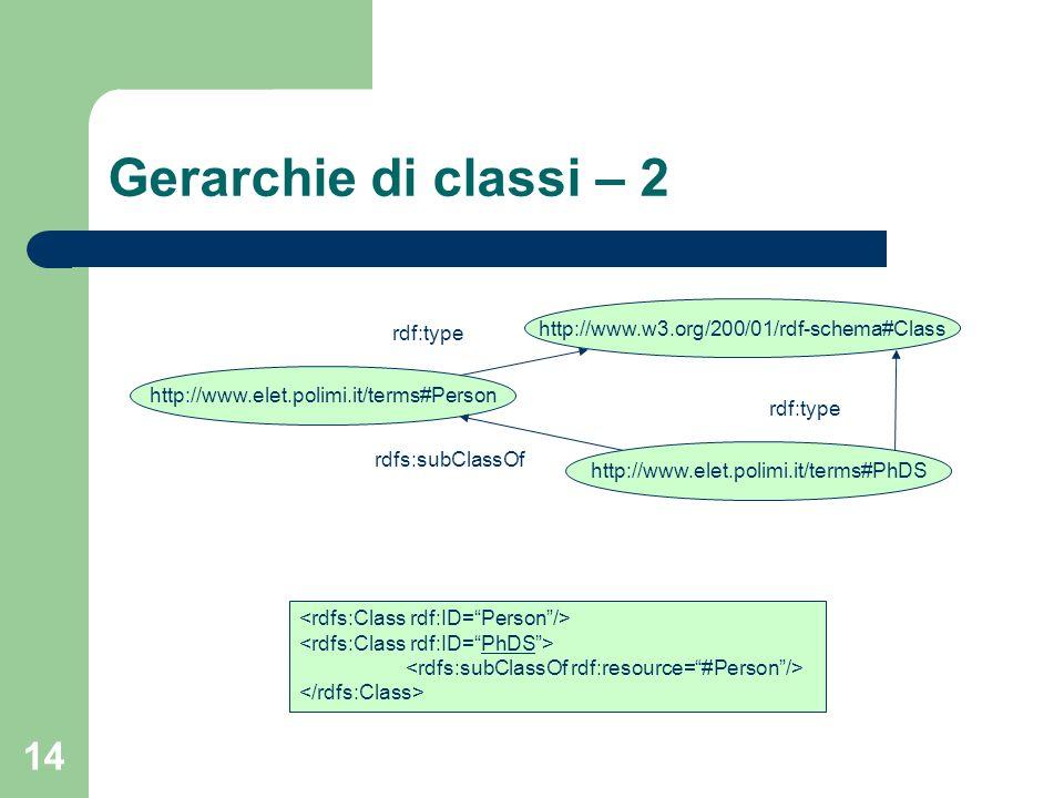 Gerarchie di classi – 2 http://www.w3.org/200/01/rdf-schema#Class