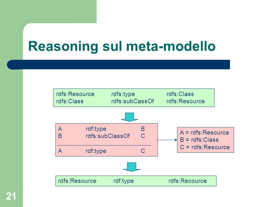 Reasoning sul meta-modello