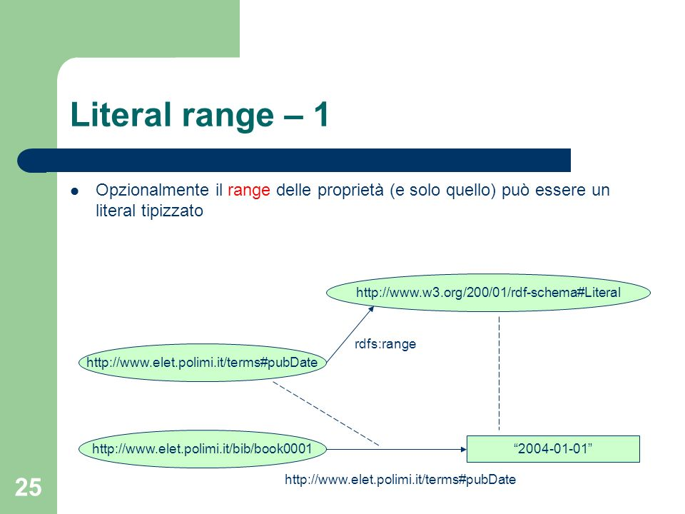 Literal range – 1Opzionalmente il range delle proprietà (e solo quello) può essere un literal tipizzato.